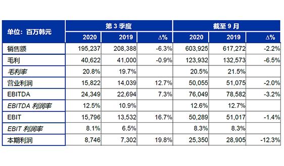 SONGWON 第三季度综合销售额同比下降6.3%
