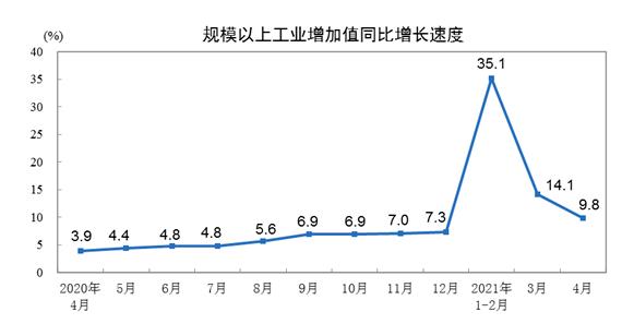 2021年4月份規模以上工業增加值增長9.8%