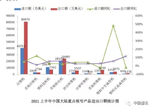 2021上半年中国大陆塑料机械进出口概况